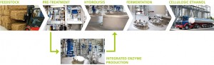 The sunliquid® process for the production of cellulosic ethanol from agricultural residue