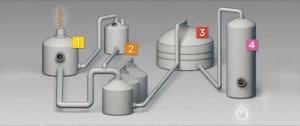 sunliquid® process